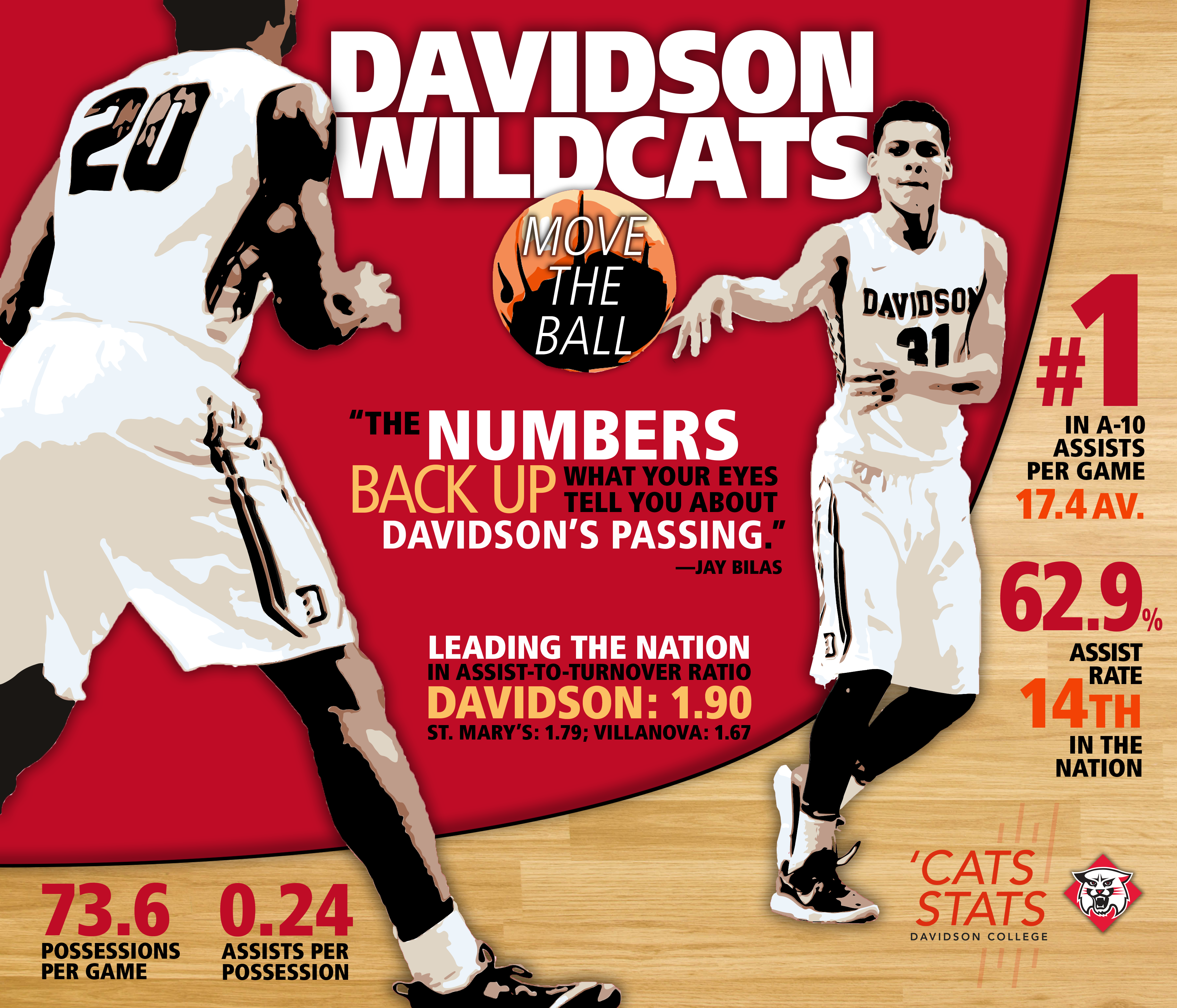 Passing Opportunity Wildcats Lead Nation In Assists Cats Stats